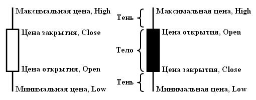 Что такое свеча на форекс дилинговые центры - каталог форекс сайтов