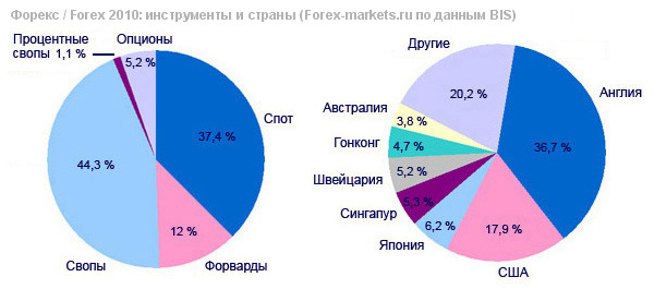 Среднегодовой оборот по форвардам на форексе в 2007 году брокери форекс в украiнi