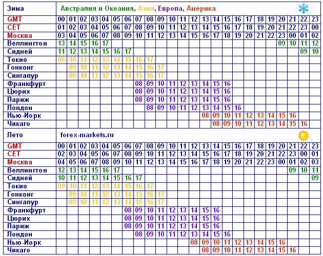 Расписание Торговых Сессий Forex